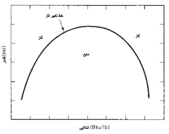 رابطه فشار آنتالپی خنک کننده ساده