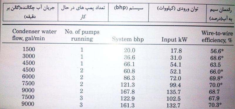 تحلیل سیستم پمپاژ برای چیلر ها
